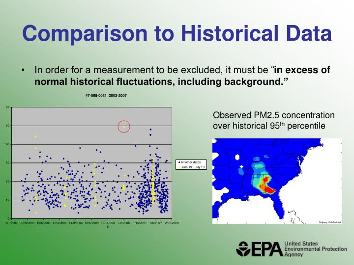 Comparison to Historical Data