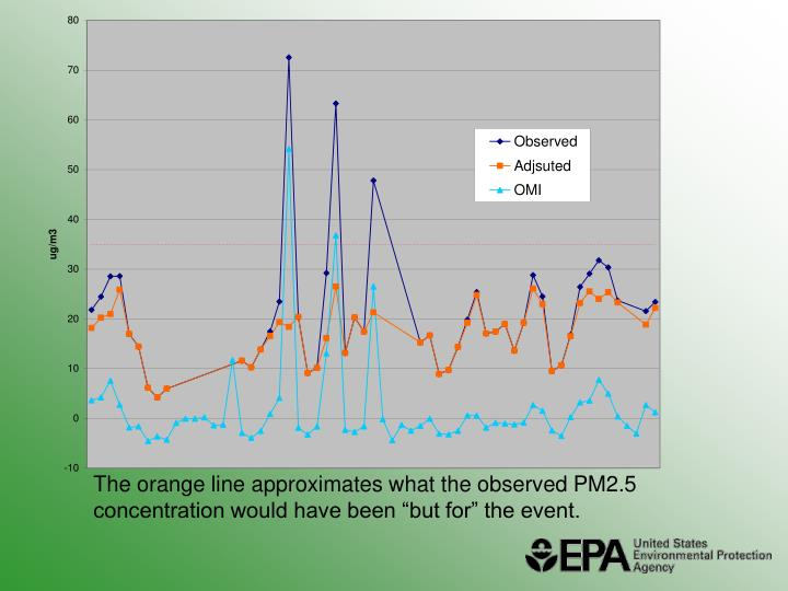 """The orange line approximates what the observed PM2.5 concentration would have been """"but for"""" the event."""