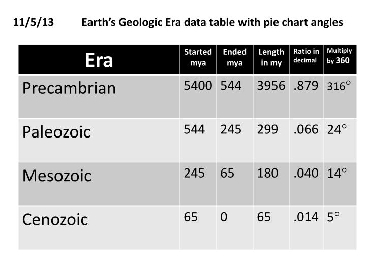 11 5 13 earth s geologic era data table with pie chart angles n.