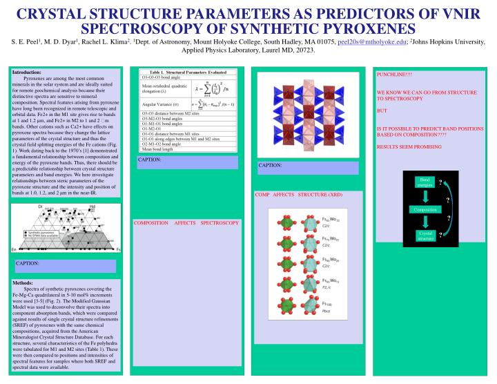 CRYSTAL STRUCTURE PARAMETERS AS PREDICTORS OF