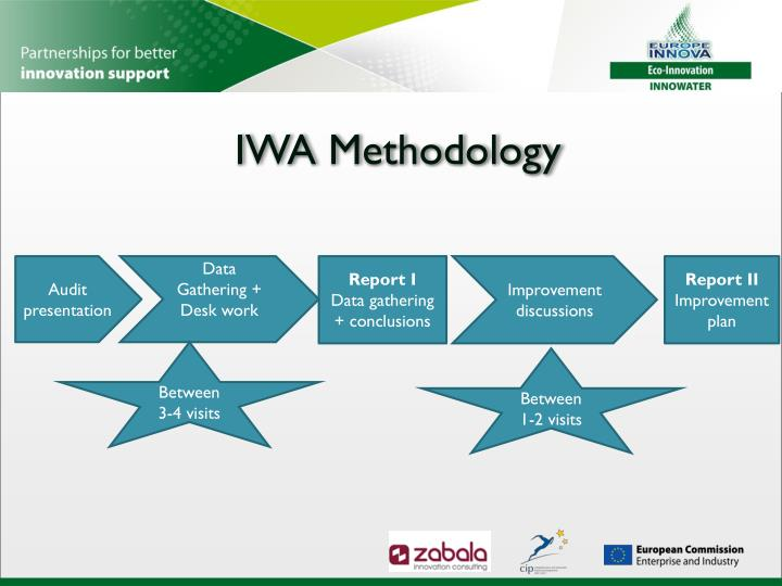 Iwa methodology