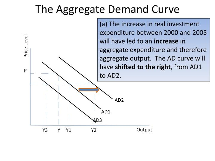 the components of aggregate expenditure and assess The aggregate expenditure model relates the components of spending (consumption, investment, government purchases, and net exports) to the level of economic activity the aggregate expenditure model focuses on the relationships between production (gdp) and planned spending.