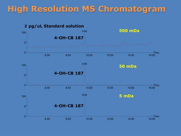 High Resolution MS Chromatogram