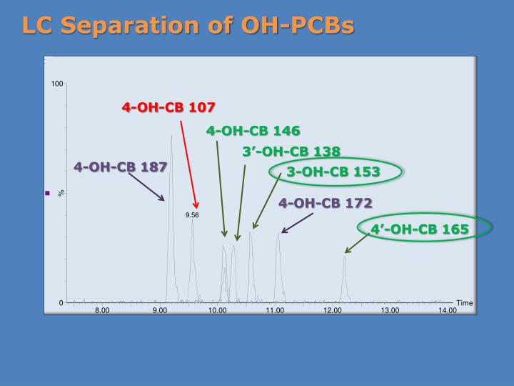 LC Separation of OH-PCBs