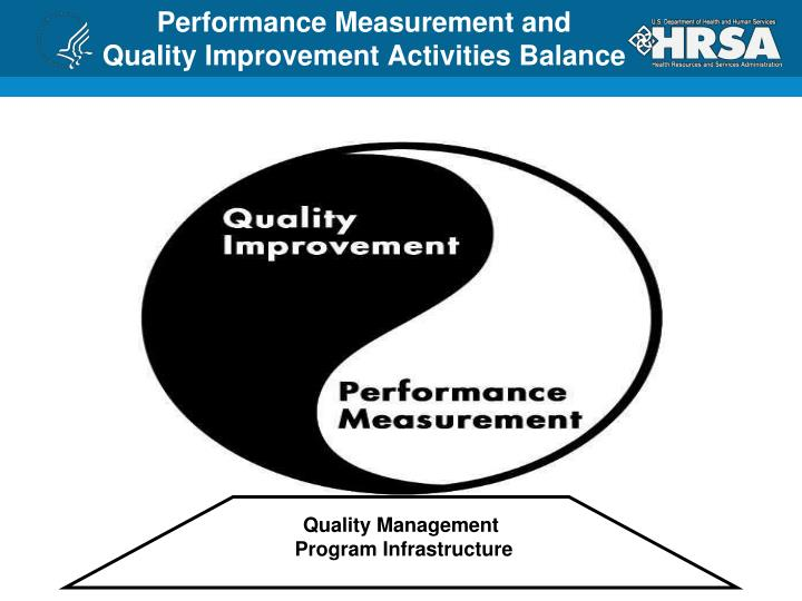 Performance Measurement and