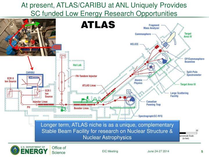 At present, ATLAS/CARIBU at ANL Uniquely Provides