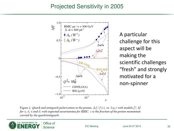 Projected Sensitivity in 2005