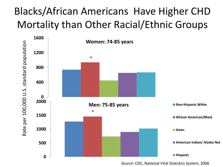 Blacks/African Americans  Have Higher CHD Mortality than Other Racial/Ethnic Groups