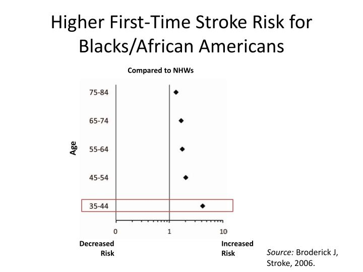 Higher First-Time Stroke Risk for Blacks/African Americans