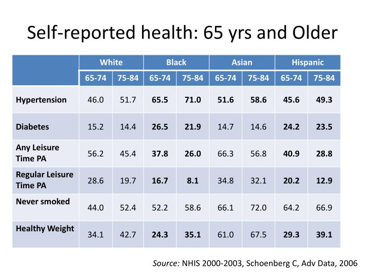 Self-reported health: 65 yrs and Older