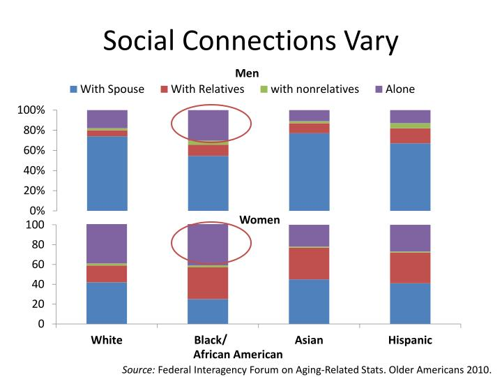 Social Connections Vary