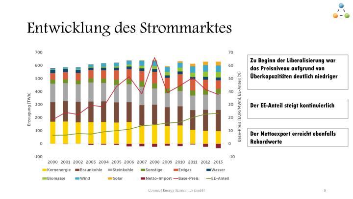 Entwicklung des Strommarktes