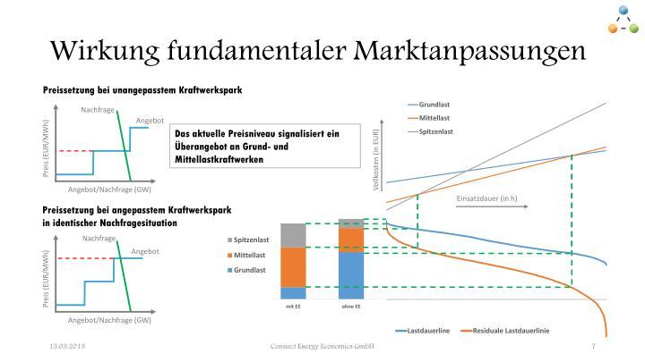Wirkung fundamentaler Marktanpassungen