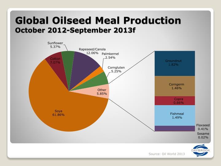 Global Oilseed Meal Production