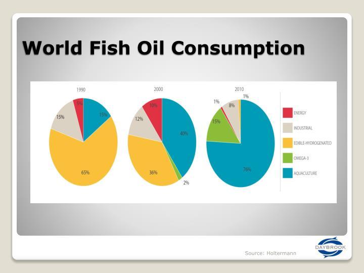 World Fish Oil Consumption