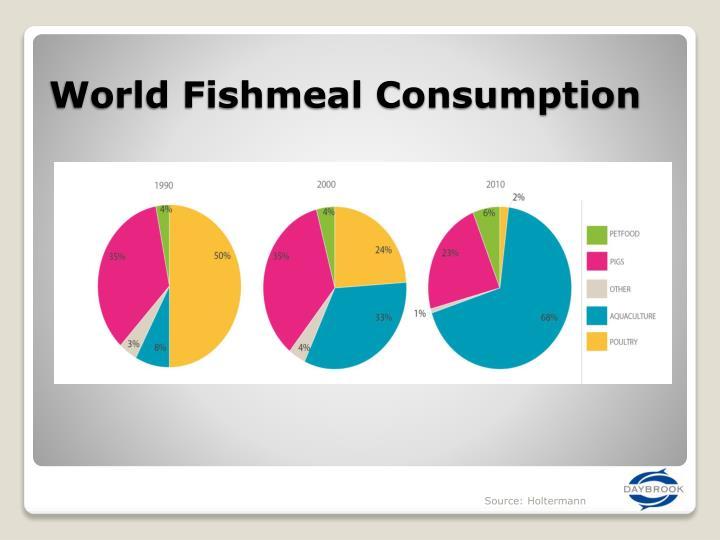 World Fishmeal Consumption