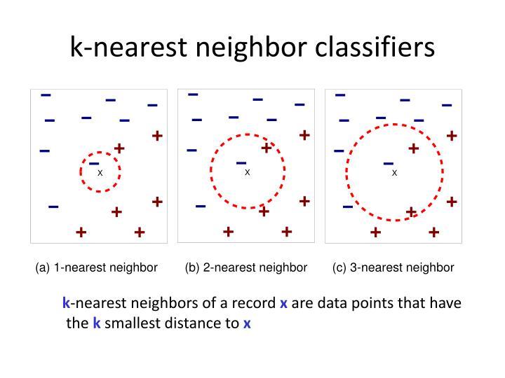 K nearest neighbor classifiers