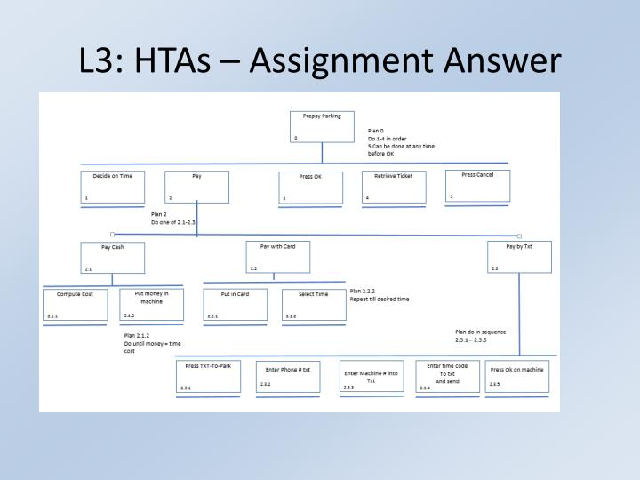 L3: HTAs – Assignment Answer