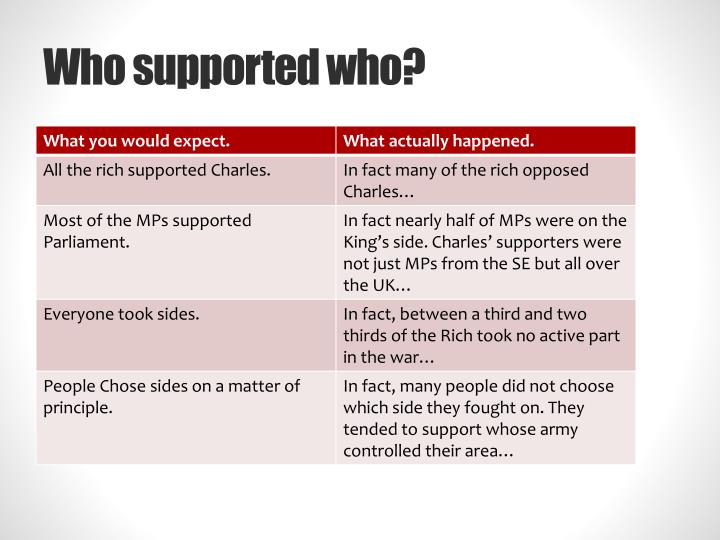 Who supported who?