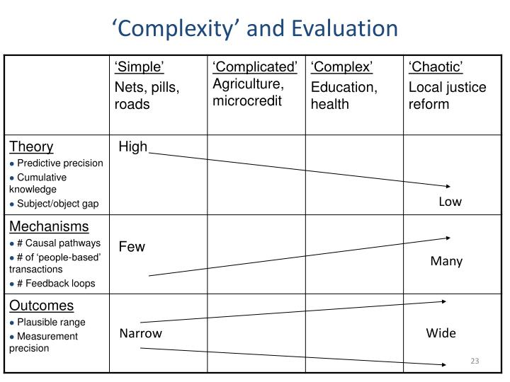 'Complexity' and Evaluation