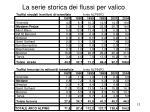 la serie storica dei flussi per valico