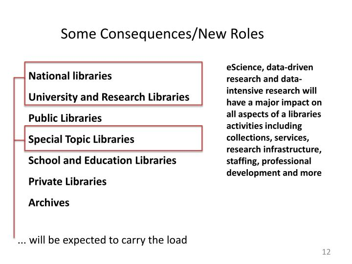 Some Consequences/New Roles