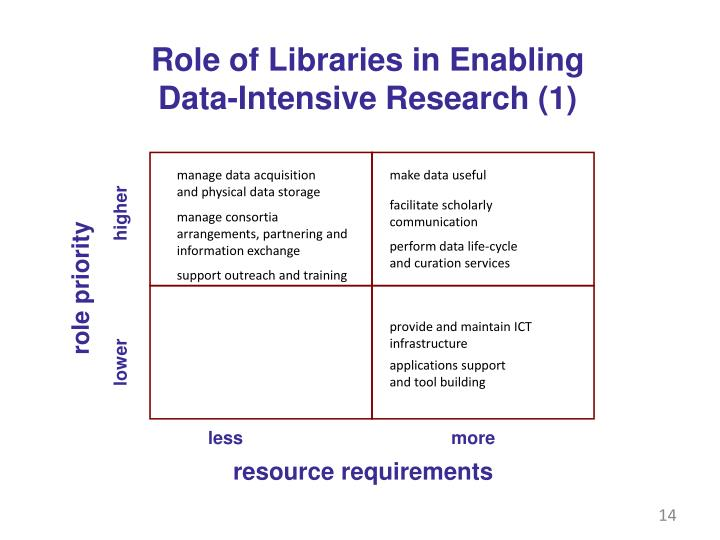 Role of Libraries in Enabling
