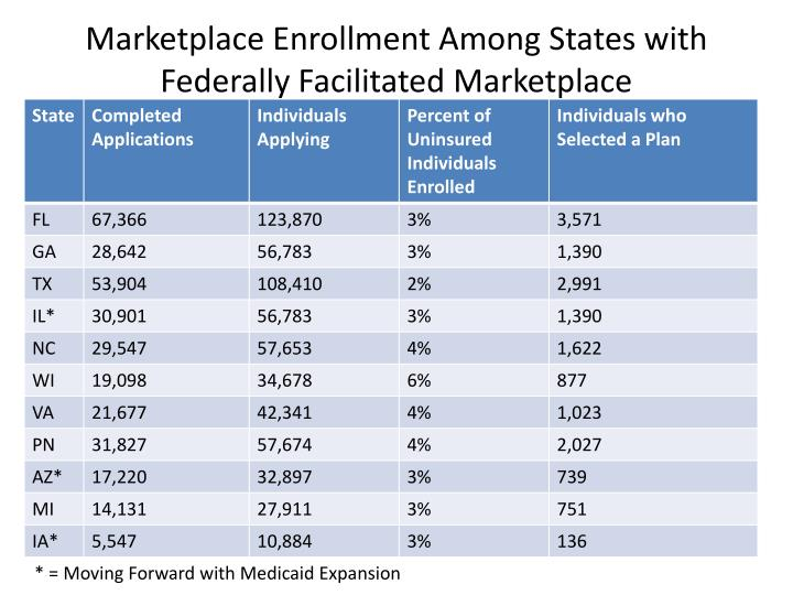 marketplace enrollment among states with federally facilitated marketplace n.