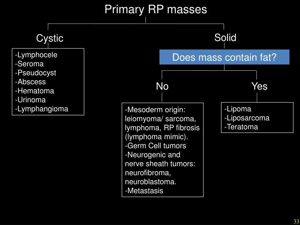 PPT - Overview of Retroperitoneal Anatomy, Masses and Disease Spread
