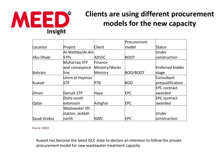 Clients are using different procurement models for the new capacity