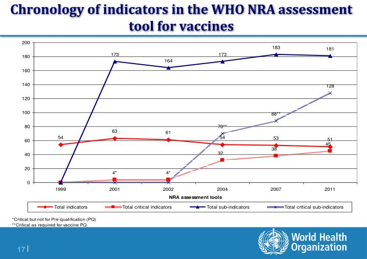 Chronology of indicators in the WHO NRA assessment tool for vaccines