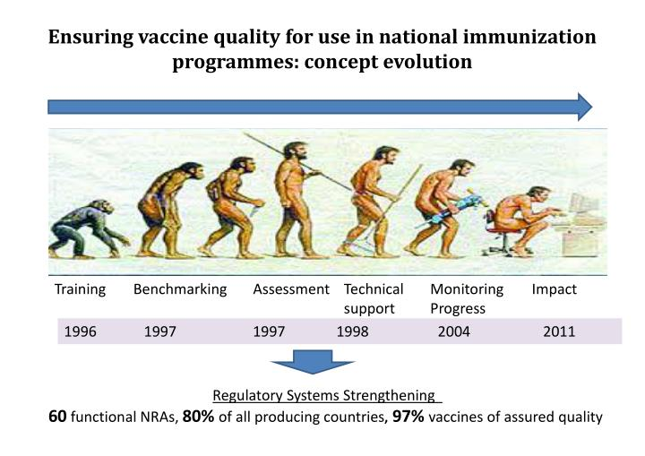 Ensuring vaccine quality for use in national immunization
