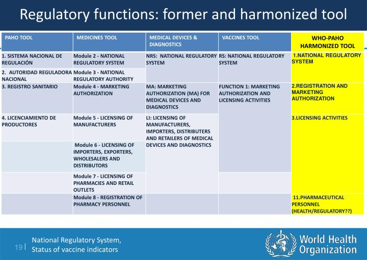 Regulatory functions: former and harmonized tool