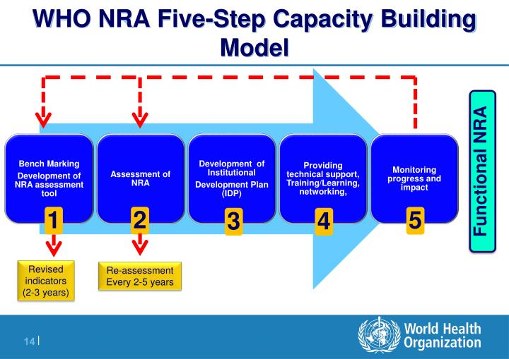 WHO NRA Five-Step Capacity Building Model