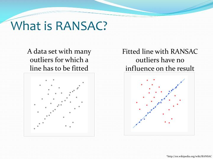 What is RANSAC?