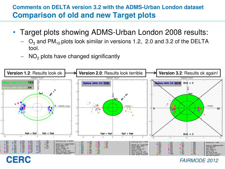 Comments on DELTA version 3.2 with the ADMS-Urban London dataset