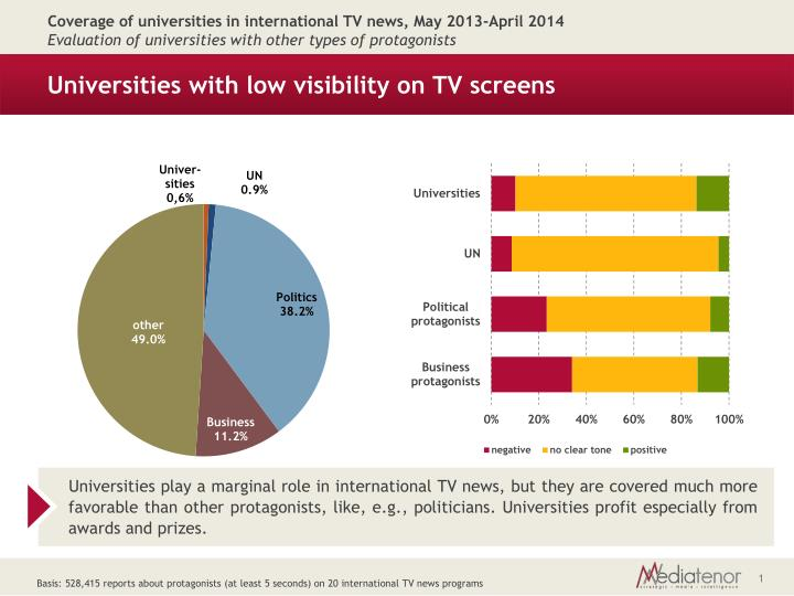 universities with low visibility on tv screens n.