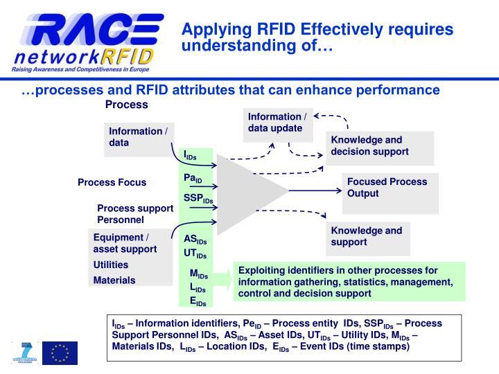 Applying RFID Effectively
