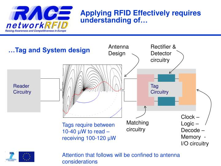 …Tag and System design