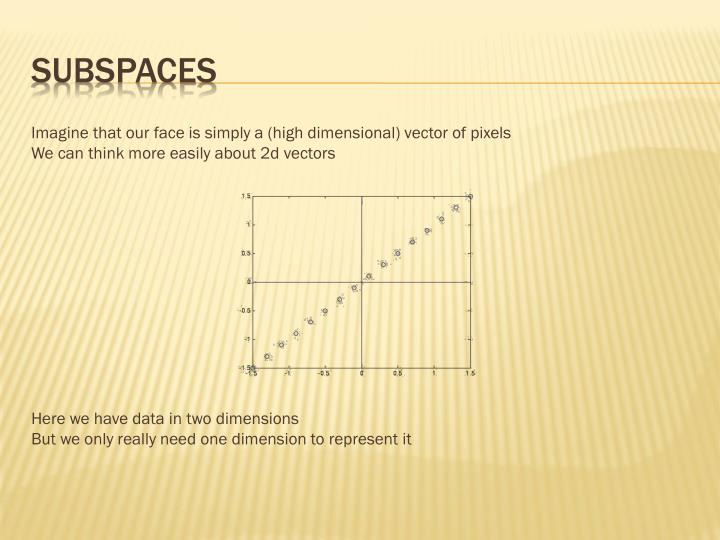 Subspaces