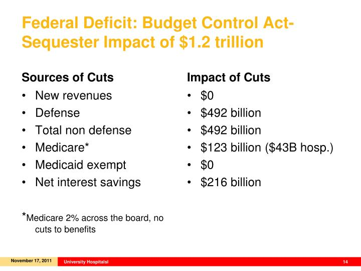 Federal Deficit: Budget Control Act- Sequester Impact of $1.2 trillion