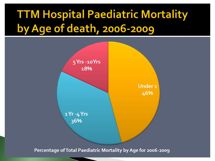 Infant and childhood mortality rates