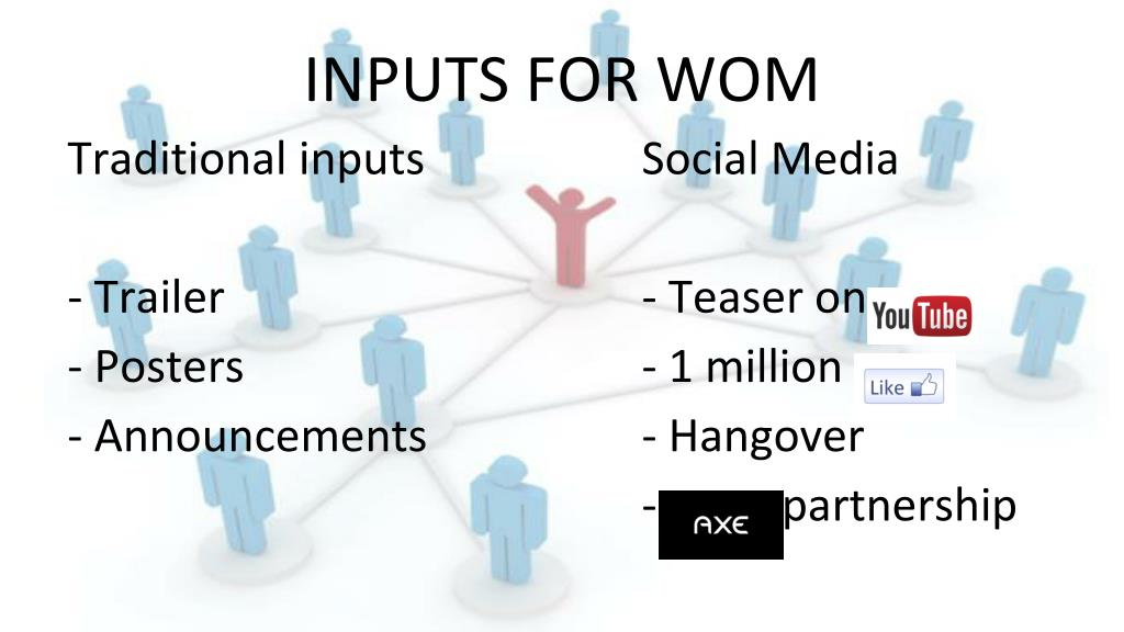 PPT - VIRAL MARKETING Why a deep understanding of WOM is