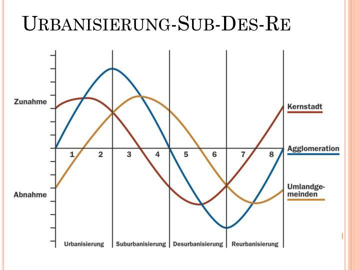 Urbanisierung-Sub-Des-Re
