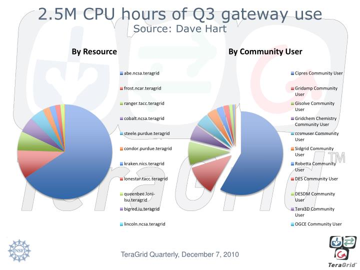 2.5M CPU hours of Q3 gateway use