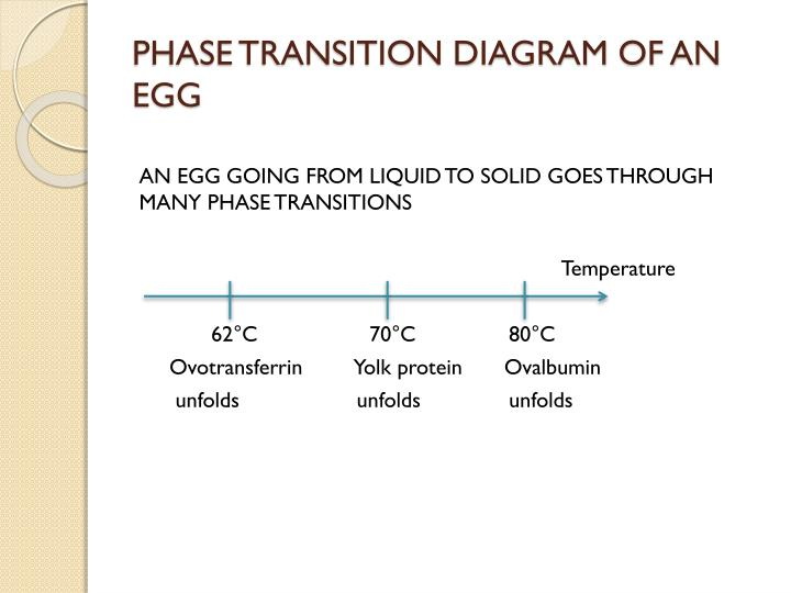 Ppt Phase Transition Powerpoint Presentation Id2036132
