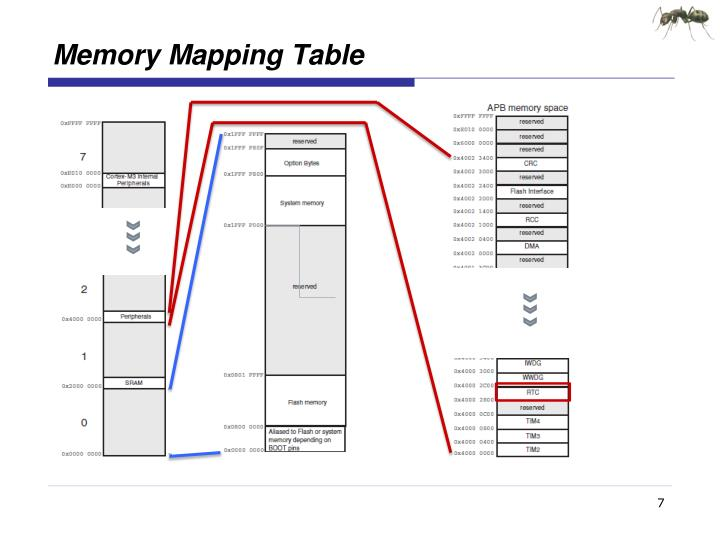 Memory Mapping Table