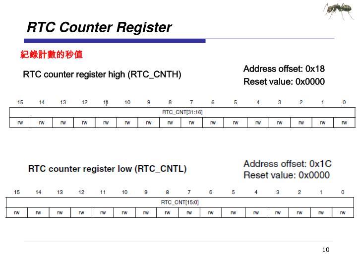 RTC Counter Register