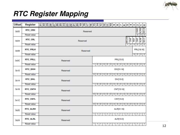 RTC Register Mapping