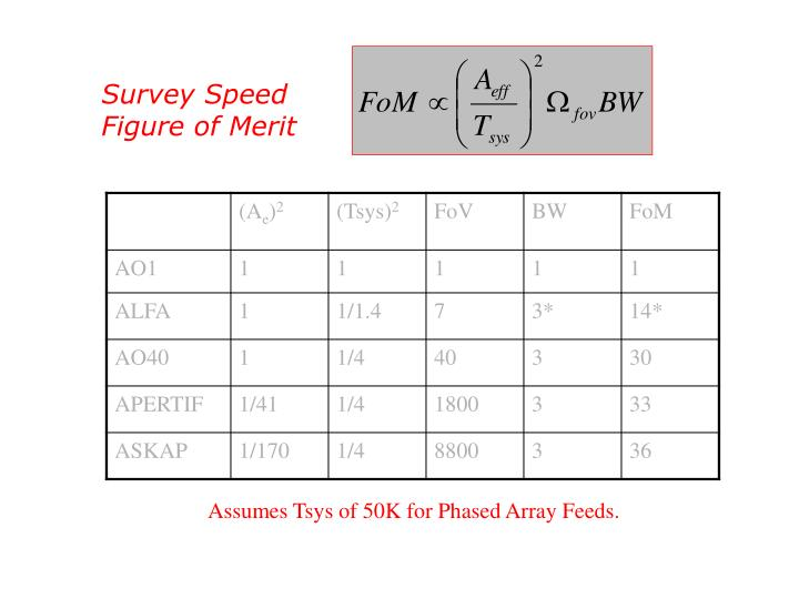 Survey Speed Figure of Merit